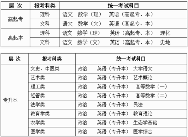 2019年成人高各层次考试科目