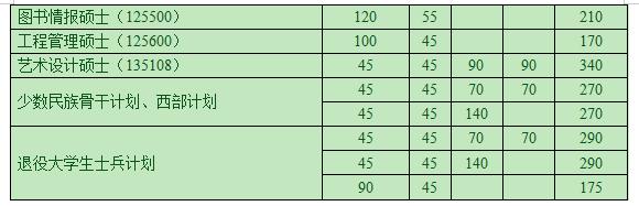 南开大学2019年考研复试分数线已公布