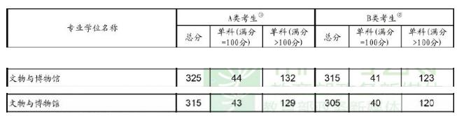 文物与博物馆硕士2019考研国家线:总分线上涨10分