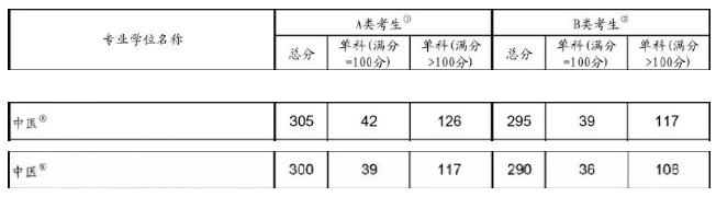 中医硕士2019考研国家线:总分上涨5分 单科上涨3-9分