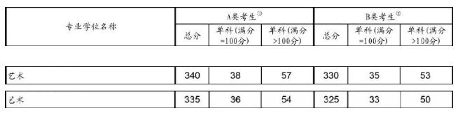 艺术硕士2019考研国家线:总分涨5分 单科2-3分