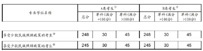 少数民族照顾政策考生2019考研国家线:总分上涨3分