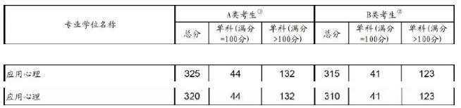 应用心理硕士2019考研国家线:总分线上涨5分