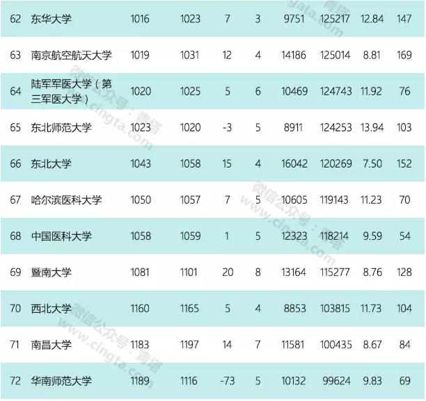 3月份ESI中国大学综合排名百强出炉