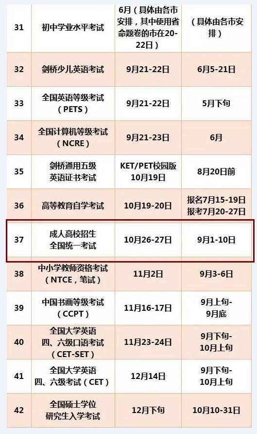 广东2019年成人高考报名时间:9月1日-10日