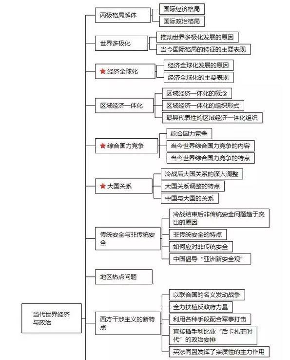 2020考研政治五大模块知识体系框架图