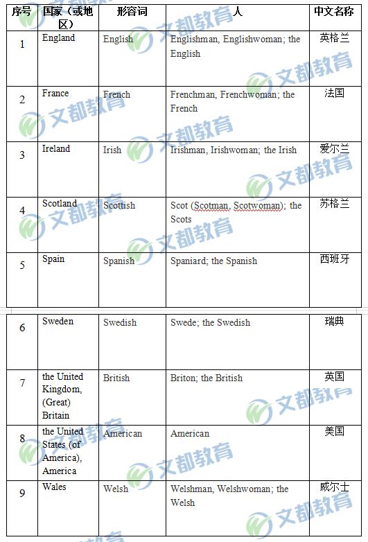 2020考研英语一、英语二大纲9个国家(或地区)变化信息