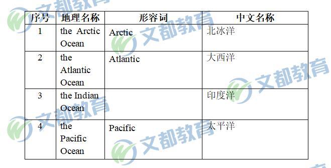 2020考研英语一、英语二大纲新增四大洋内容