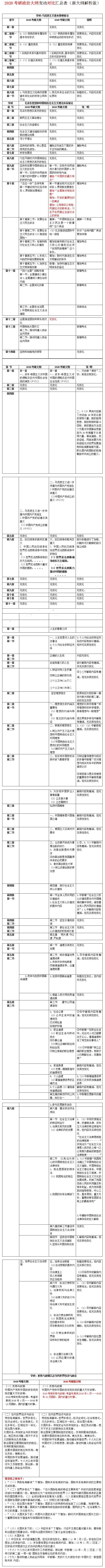 2020考研政治大纲变化对比汇总表