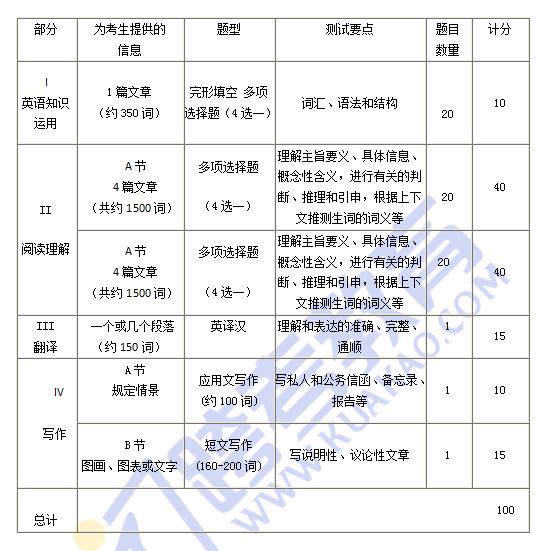 2020考研英语大纲介绍及变动分析