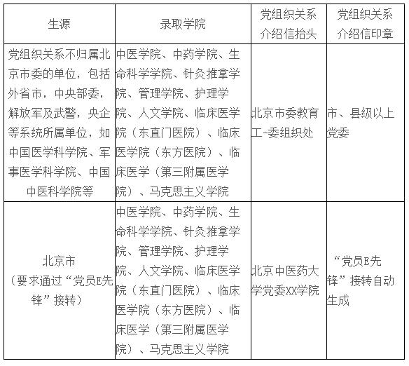 北京中醫藥大學2019年境內研究生新生入學須知