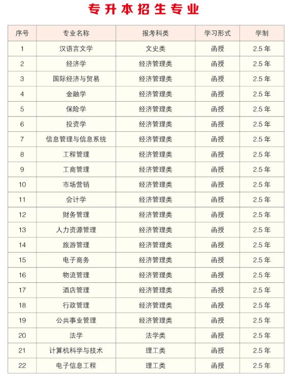 湖南商学院2019年成人高考招生简章