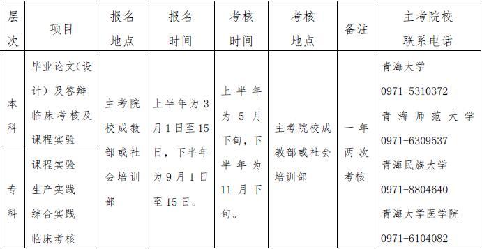 2019年10月青海省自学考试报考简章
