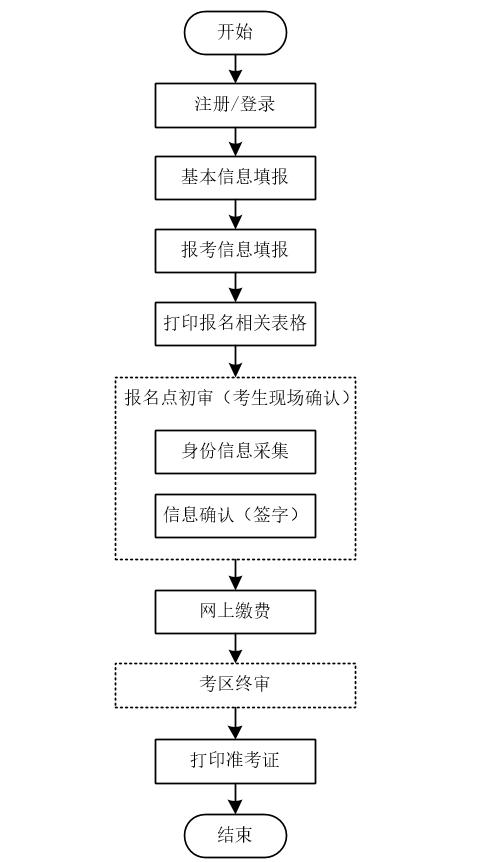 青海省成人高考网上报名流程图