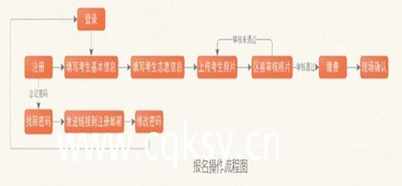 重庆市2019年成人高考报名时间及流程