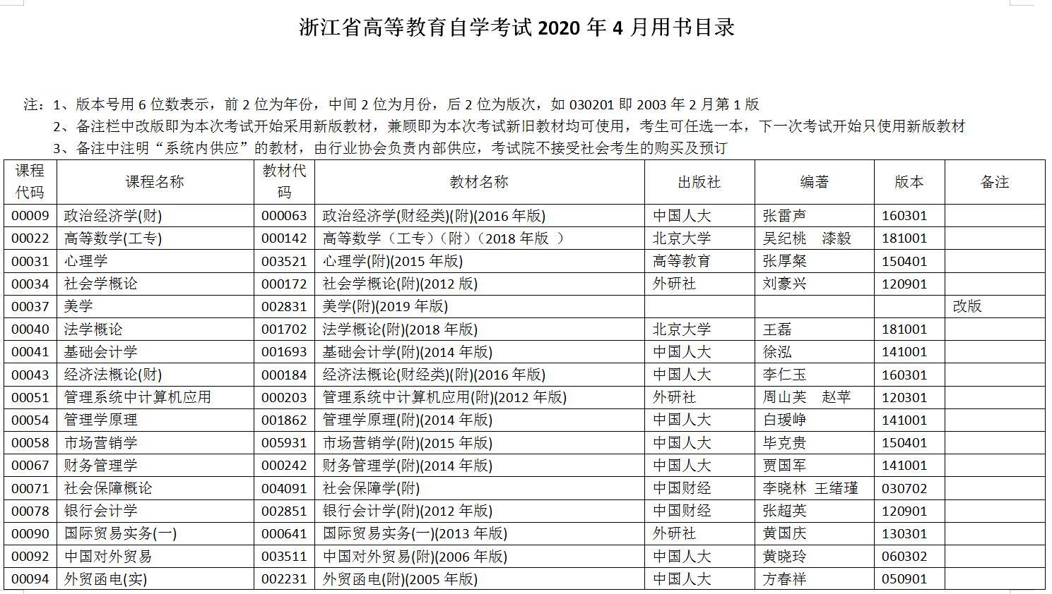 浙江2020年4月自学考试用书目录