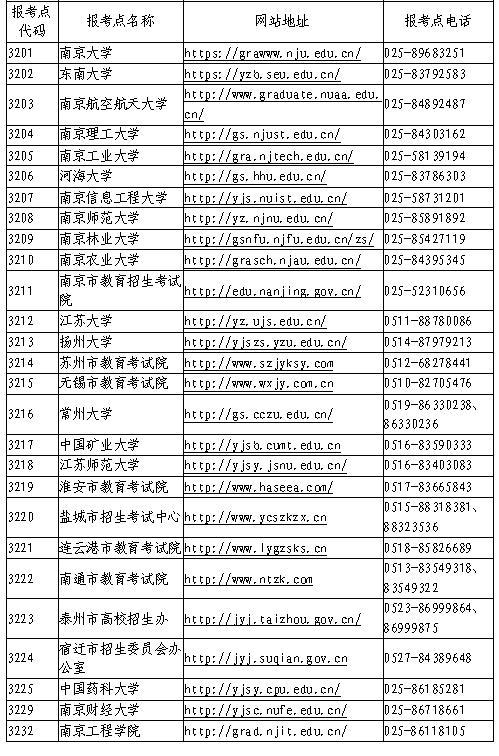 江苏省2020年全国硕士研究生招生网上报名公告
