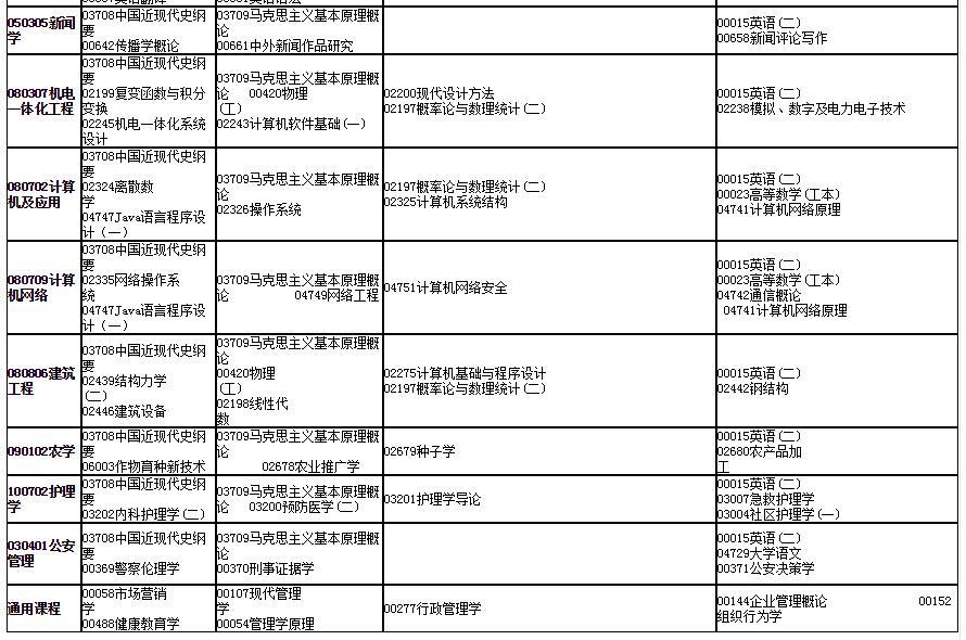 2020年4月甘肃省高等教育自学考试开考专业及课程考试时间安排表