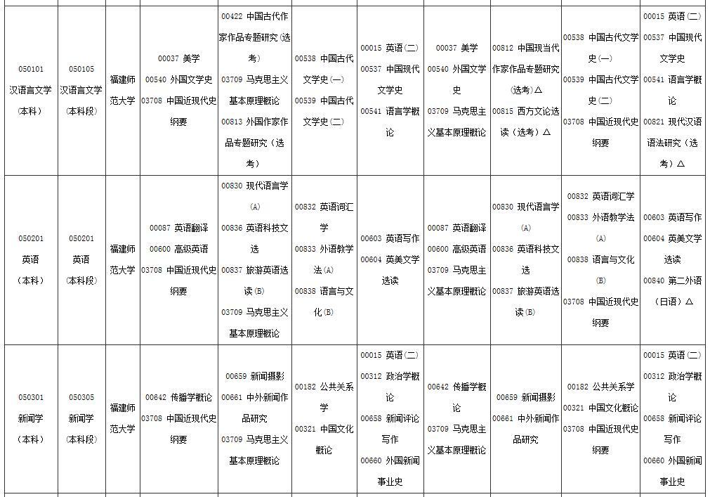 福建2020年4月自考考试时间:4月11日-12日