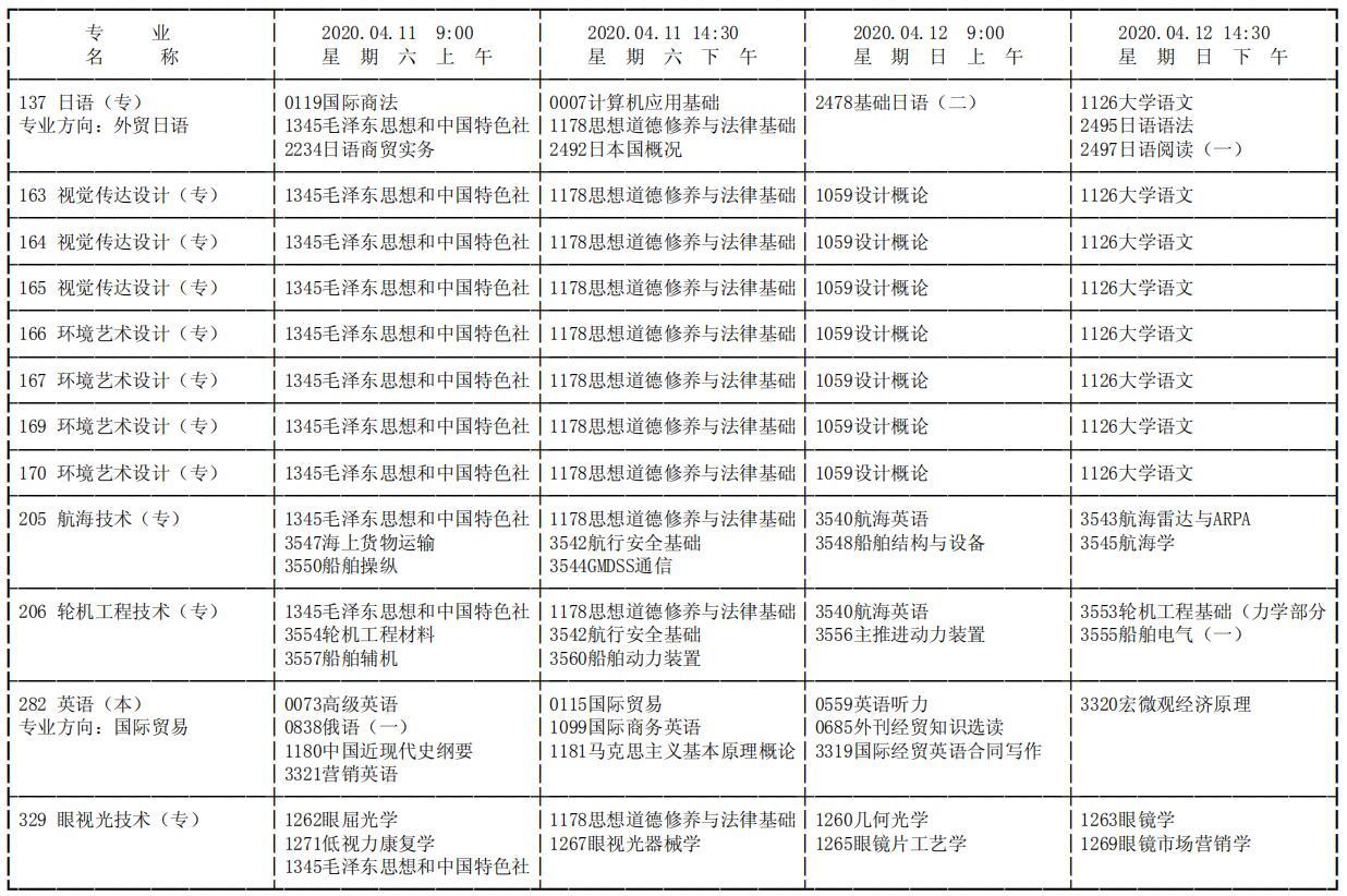 天津2020年4月自考考试时间:4月11日-12日