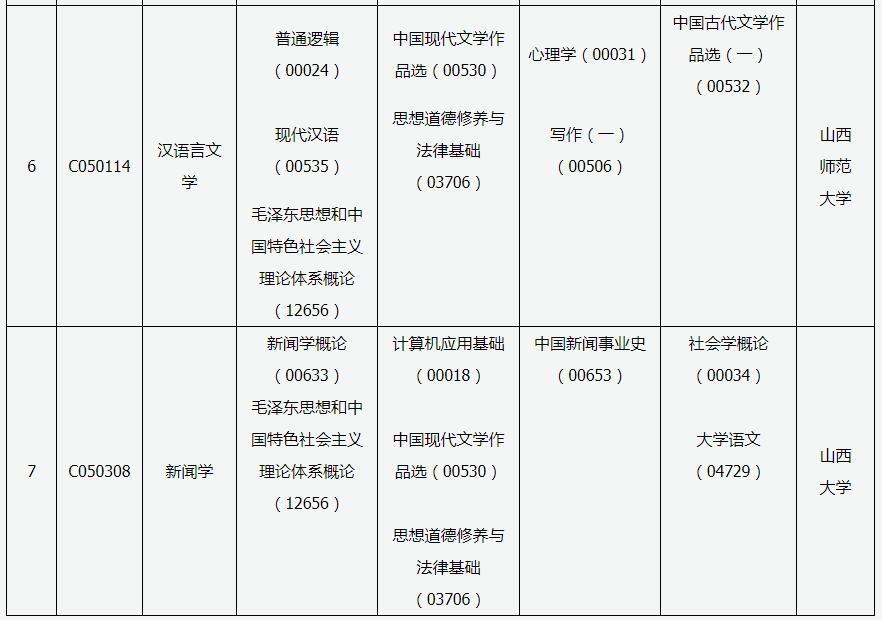 山西2020年4月自考考试时间:4月11日-12日