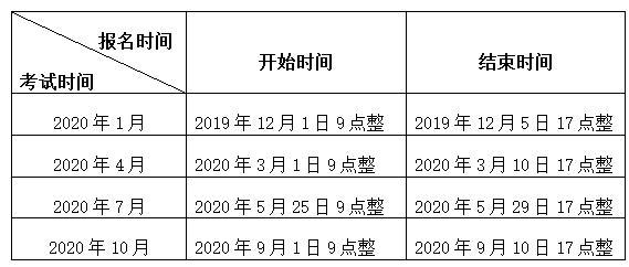 2020年江苏省高等教育自学考试网上报名须知