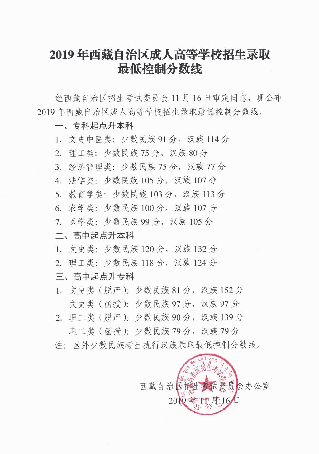 2019年西藏成人高考录取分数线已公布