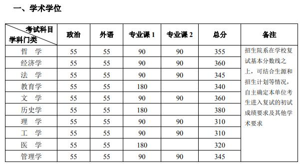 北京大学2020年考研复试分数线已公布