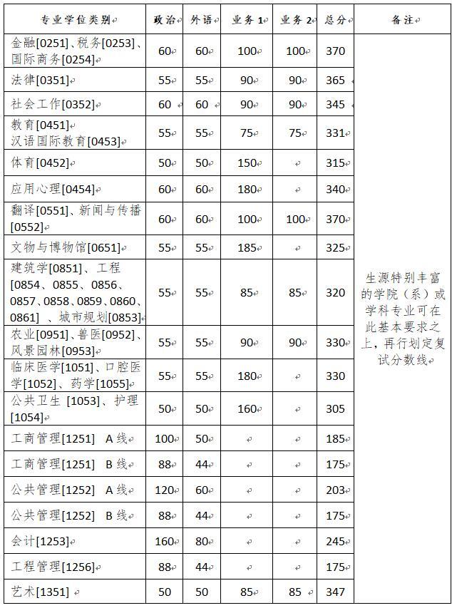 浙江大学2020年考研复试分数线已公布