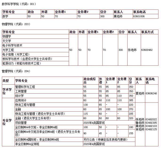 中国科学技术大学2020MPA复试分数线已公布
