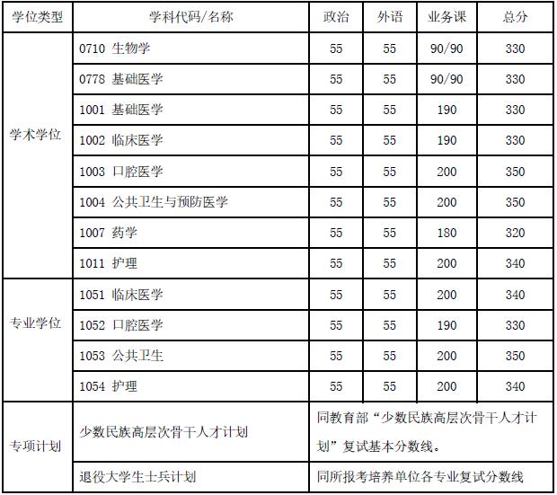 上海交通大学2020MPA复试分数线已公布