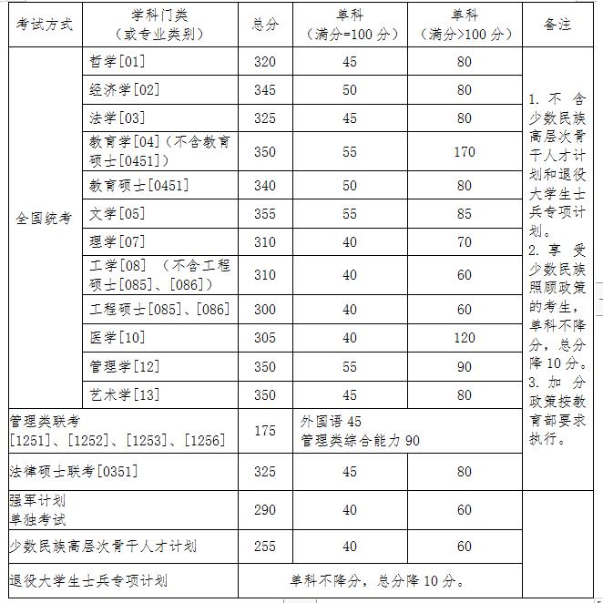 北京航空航天大学2020在职研复试分数线已公布