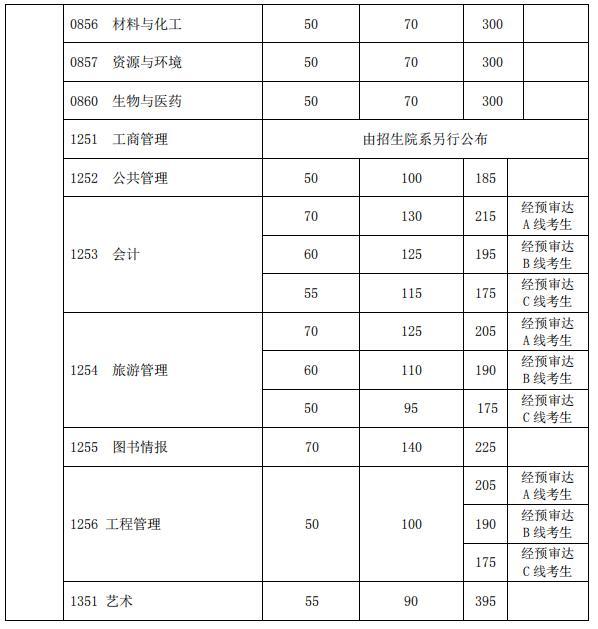 复旦大学2020考研复试分数线已公布