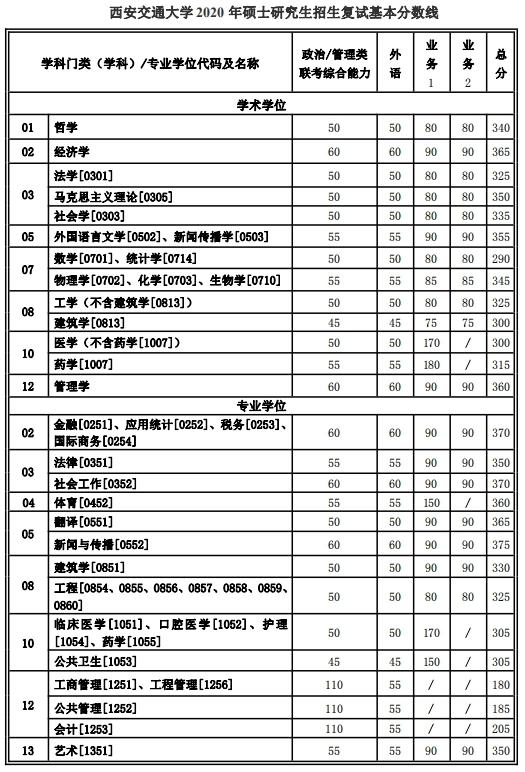 西安交通大学2020年考研复试分数线已公布
