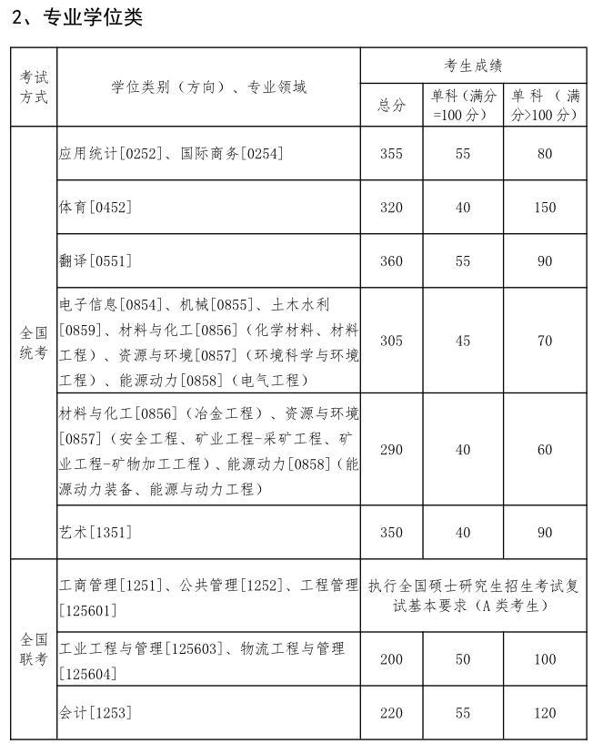 东北大学2020年在职研复试分数线已公布