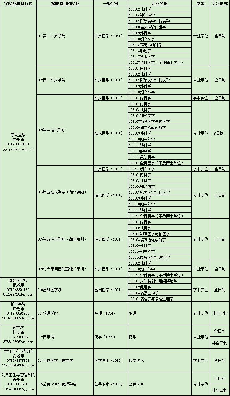 沈阳医学院2020年考研初试成绩什么时间公布?-中公考研