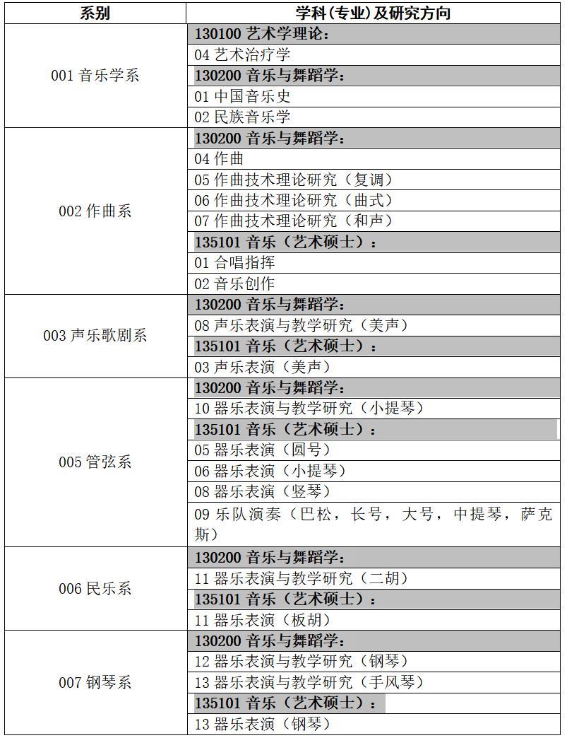 2021沈阳医学院研究生招生简章-招生计划_大学生必备网
