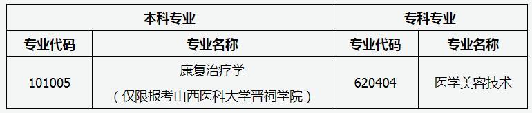 """山西2020""""专升本""""本专科相近专业参考目录(增补二)"""