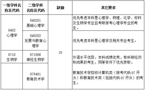 陕西师范大学现代教学技术教育部重点实验室2020考研调剂信息发布