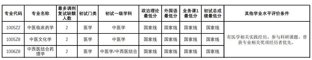 北京中医药大学中医学院2020考研调剂信息发布