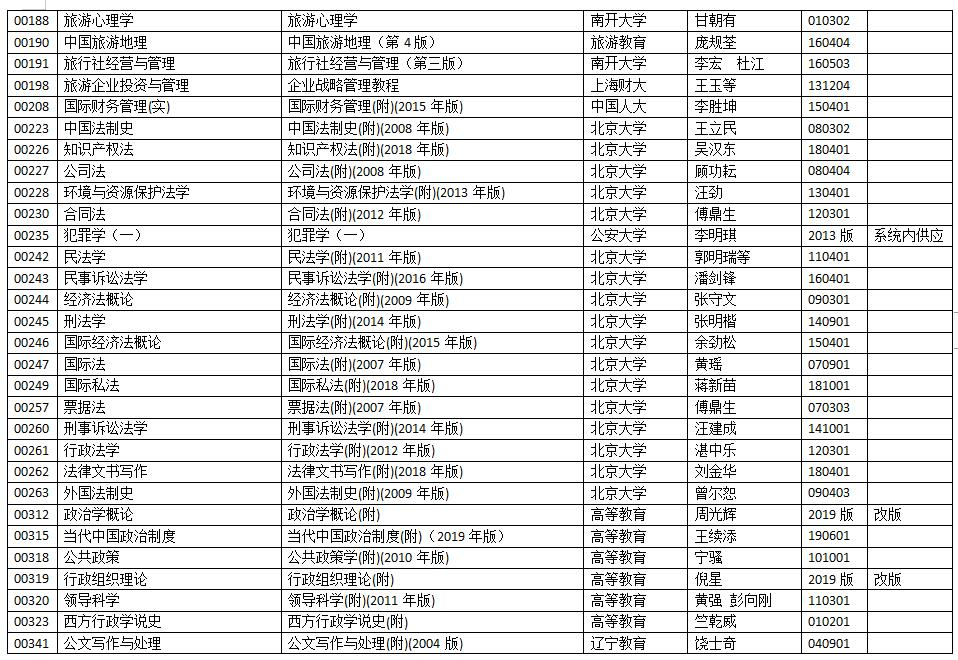 浙江省2020年10月自学考试用书目录