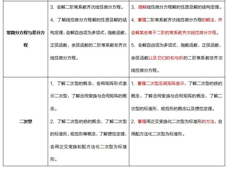2021年考研数学(三)大纲详细解析完整版