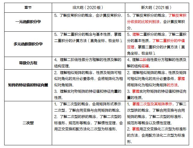 2021年考研数学(二)大纲详细解析完整版