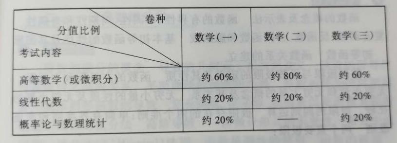 不同以往的2021考研数学大纲解析