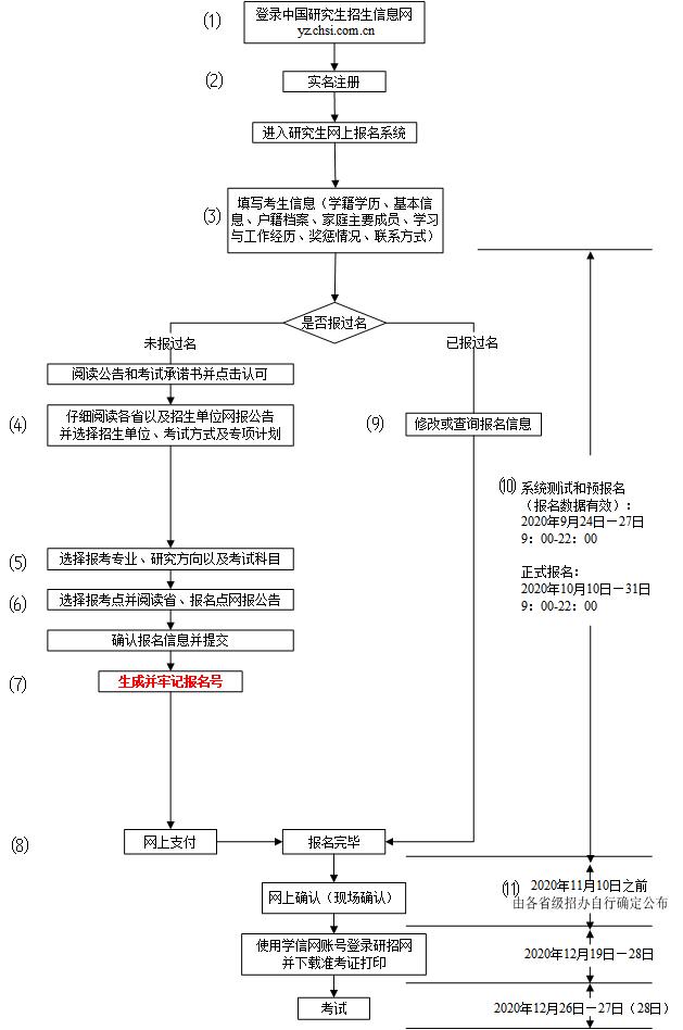 2021年研招网报流程图(统考)