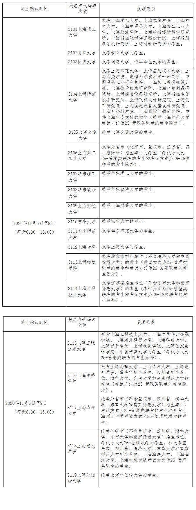 上海2021年考研报名共设置19处报考点