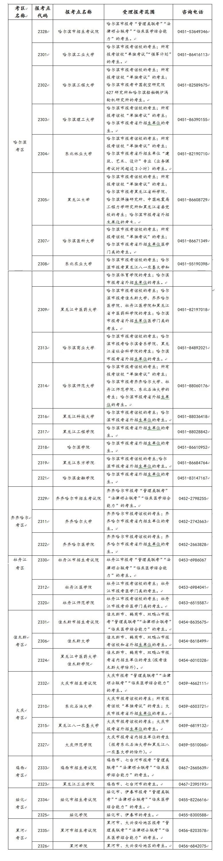 黑龙江2021年考研报名共设置报考点35处