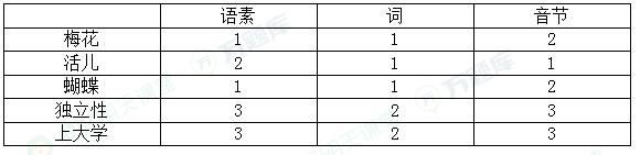 2020年10月自考《現代漢語》真題及答案公布(部分)