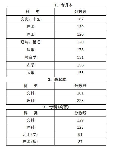 2020年浙江成人高考录取分数线已公布