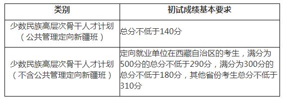 北京师范大学2021年考研复试分数线已公布